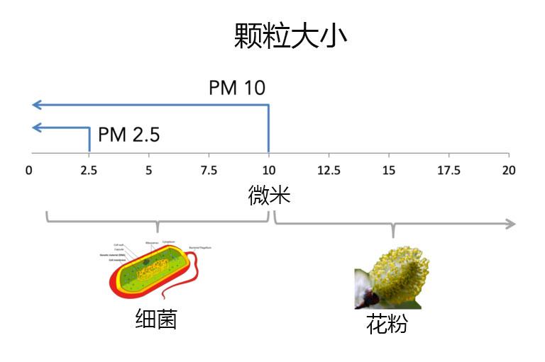 PM10和PM2.5污染的颗粒大小