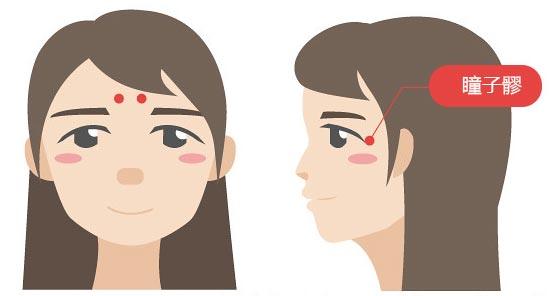 按压穴位有改善眼周血液流动效果
